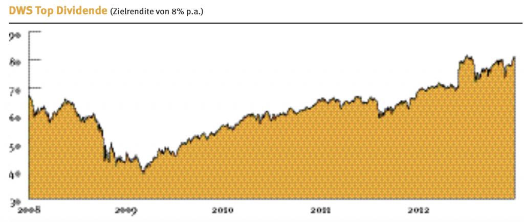 Beispiel für die Folgen massiver Drawdowns: Wer ungünstig 2008 eingestiegen war, brauchte etwa vier Jahre, um die Verluste wieder aufzuholen, wie die Performancekurve zum Aktienfonds DWS Top Dividende zeigt. Quelle: AECON Fondsmarketing